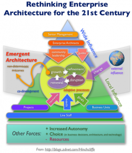 emergent_enterprise_architecture