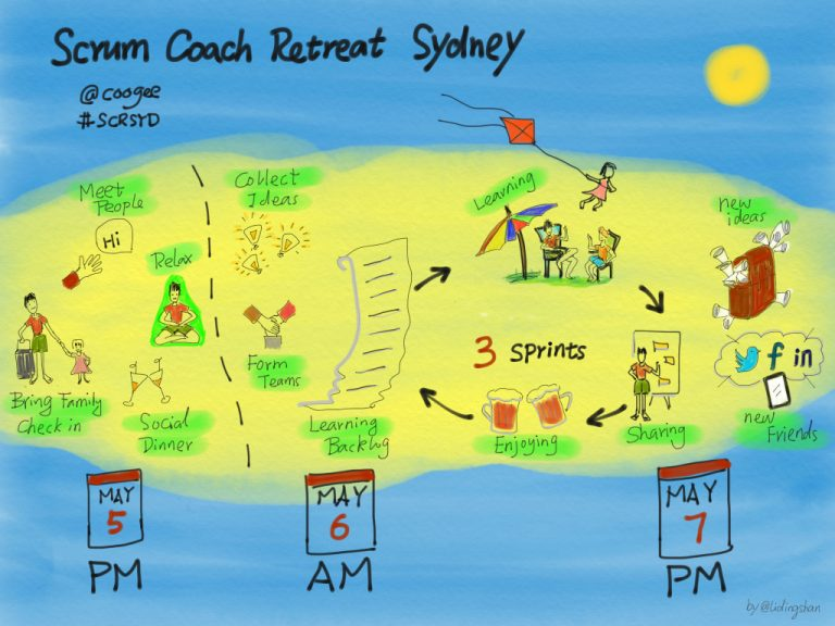Scrum Coach Retreat Sydney